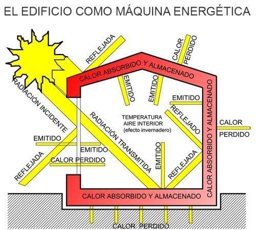 GUÍA SOBRE LA IMPORTACIA DE LA RELACIÓN DEL EDIFICIO CON SU ESPACIO DE PROXIMIDAD Y LAS ESTRATEGIAS PASIVAS PARA EL AHORRO Y LA EFICIENCIA ENERGÉTICA EN EDIFICACIÓN.