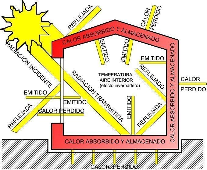 asa-blog-sostenibilidad-arquitectura estrategias pasivas roberto bosqued 01