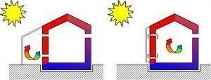 asa-blog-sostenibilidad-arquitectura-estrategias-pasivas-roberto-bosqued-12