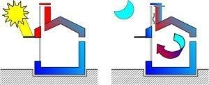 asa-blog-sostenibilidad-arquitectura-estrategias-pasivas-roberto-bosqued-21