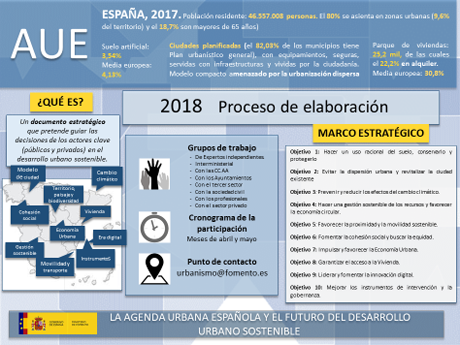 LA NUEVA AGENDA URBANA ESPAÑOLA (versión 0)
