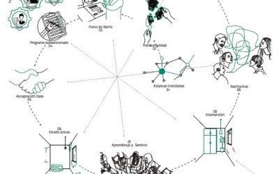 #REhabitando 2018. PREMIO EX AEQUO: Transformación social desde la vivienda